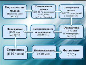 схема нормализации молока